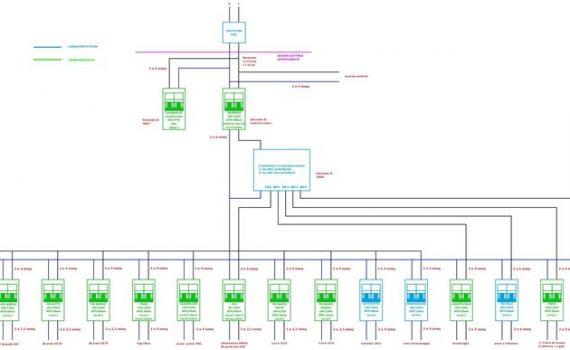 Impianti elettrici magenta impianti elettrici milano - Certificato impianto elettrico a norma ...